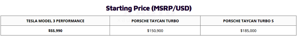 Tesla Model 3 Perfromance vs. Porsche Taycan Turbo / Turbo S - MSRP Price comparison table.
