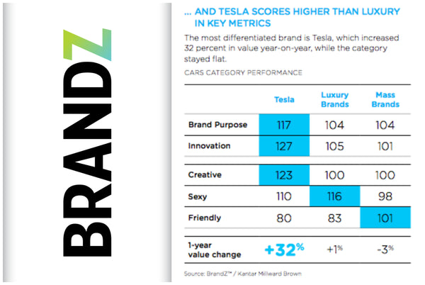 Tesla Ranked Number One On U S Most Innovative Brands List