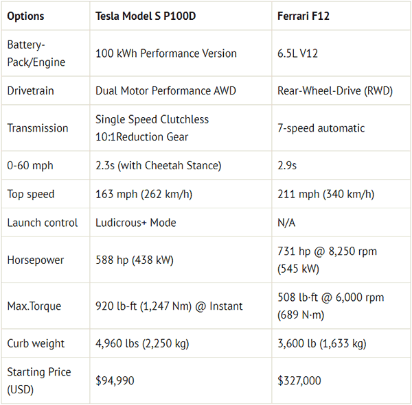 Tesla Model S Performance vs. Ferrari F12 performance specs comparison.