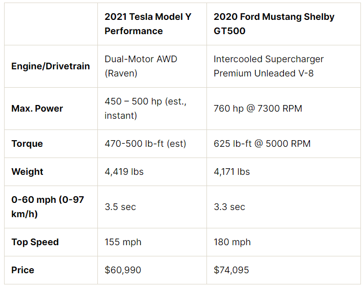 Tesla Model Y Performance vs. Ford Mustang Shelby GT specs comparison.