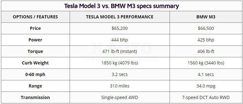 Tesla Model 3 vs. BMW M3 specs summary