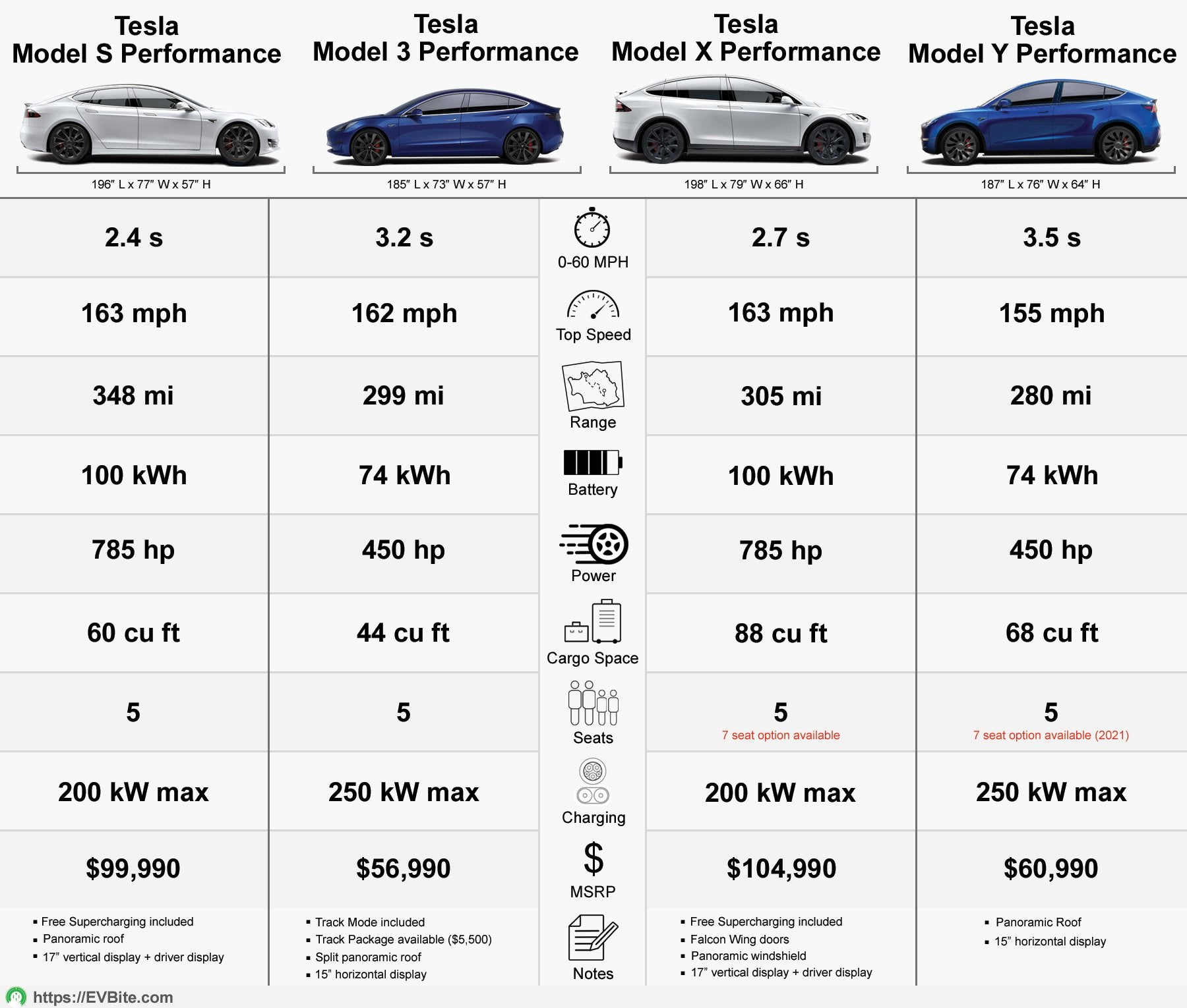 Tesla Vs Tesla Infographics: How Do The Siblings All Compare?