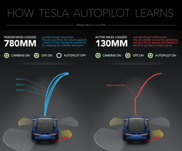 Why Tesla is destined to be the car-sharing, self-driving