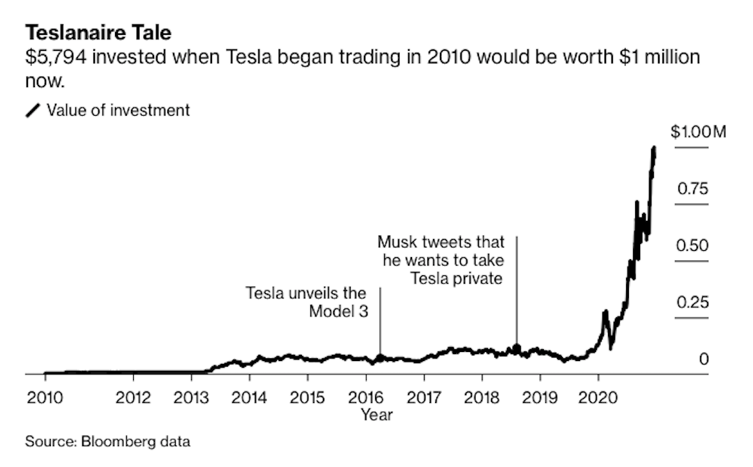 Teslanaire-Tale-Bloomberg.png