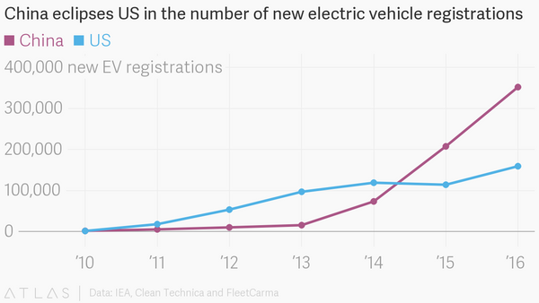 which countries and companies are poised to win the electric car race