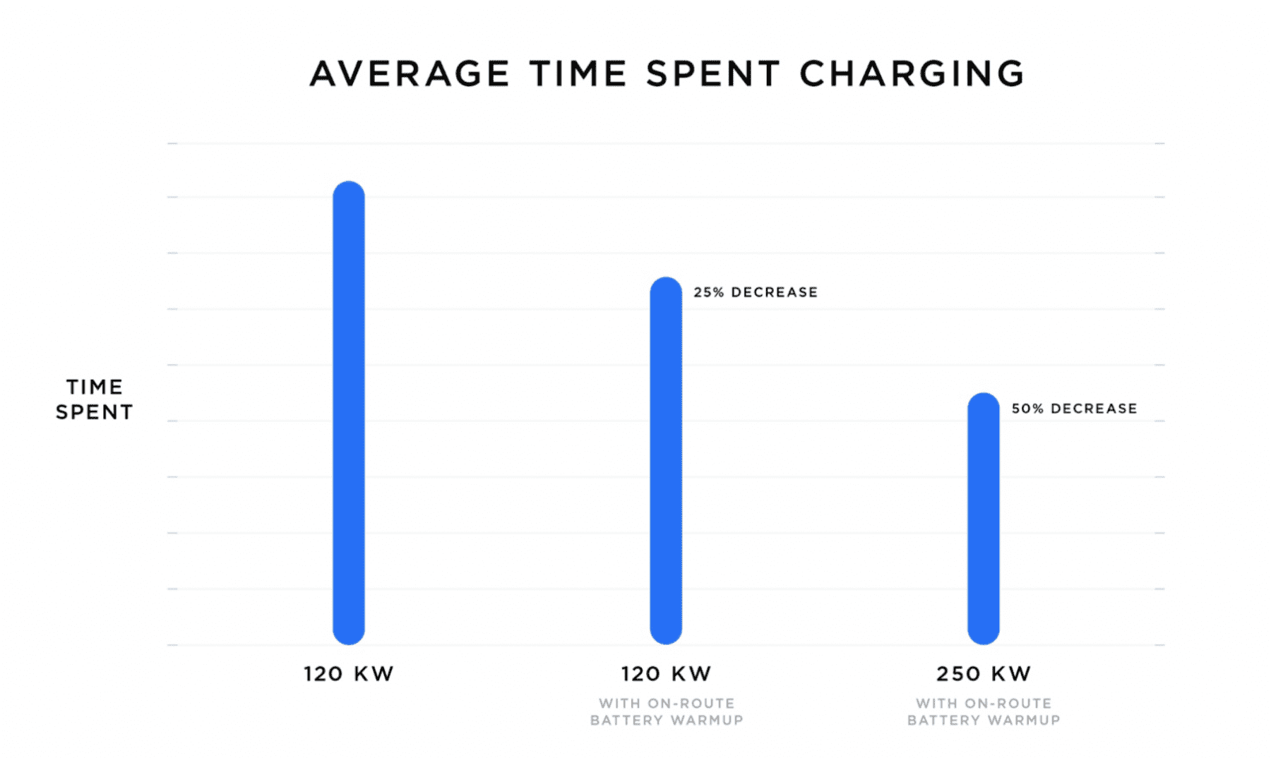 Everything You Need To Know About Charging A Tesla