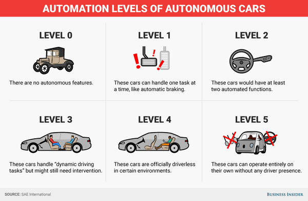 Technology And Self Driving Cars Scholarly