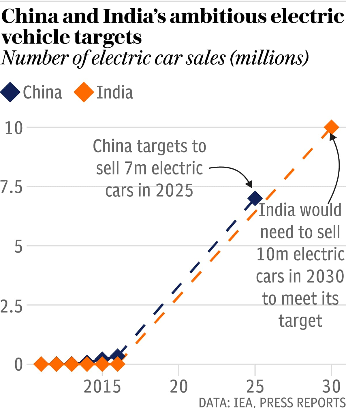 Top Electric Car Countries Charts Cleantechnica