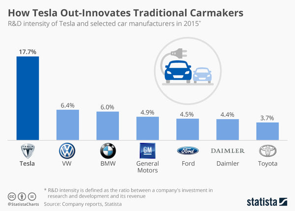 Culture Of Innovation Tesla Has Triple The R Amp D Of