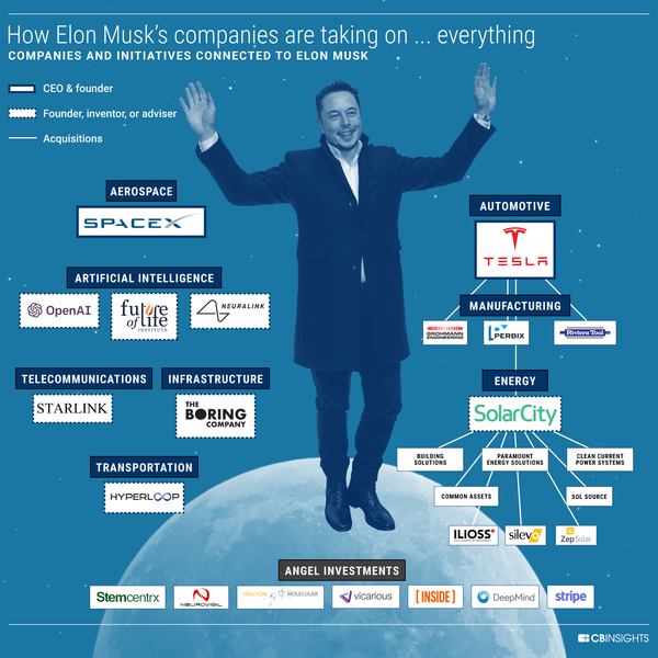 8 colossal industries Elon Musk plans to turn upside down