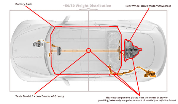 Tesla Model 3: Heaviest components placed near the center of gravity providing 'extremely low polar moment of inertia' (see definition below)