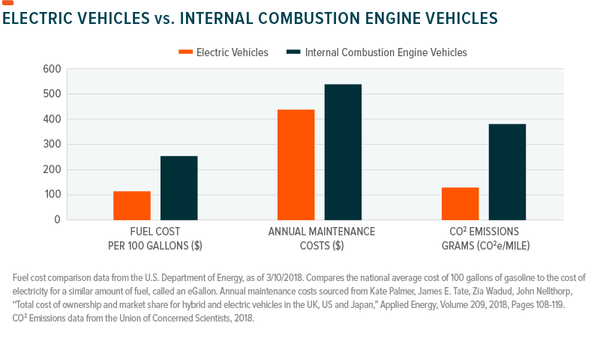 Four Charts Show Why Electric Vehicles Are The Future Evannex. Above Electric Cars Cost Less For Both Fuel And Maintenance While Having Lower Co2 Emissions That Internal Bustion Engine Chart Global X. Wiring. Diagram Of Internal Bustion Engine Of A Car At Scoala.co