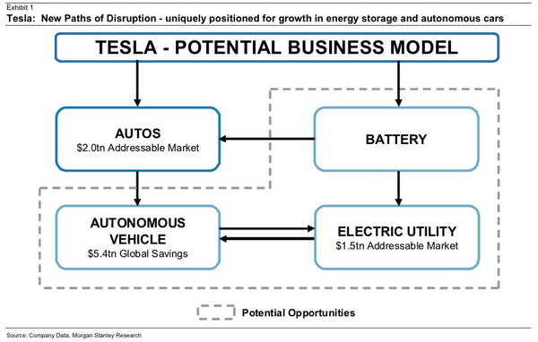 Tesla Will Disrupt Not Just The Automotive Industry But
