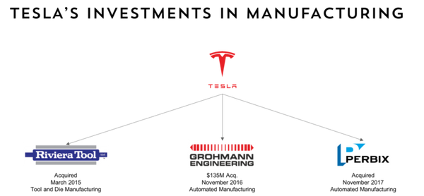 Tesla's investments