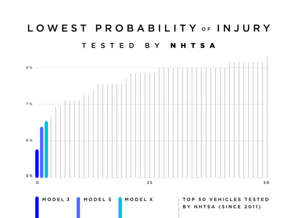 Tesla Model 3 has the lowest probability of injury of any vehicle ever tested by NHTSA