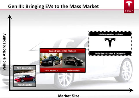 tesla's third generation platform lower priced