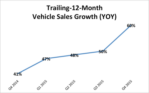 one simple chart    a close look at tesla's growth reveals an  interesting takeaway investors may be missing: tesla is growing faster as  it gets bigger
