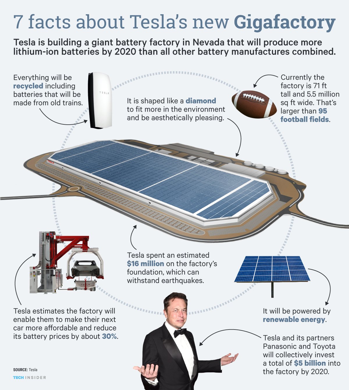Why Tesla Gigafactory Is Such A Big Deal Infographic Evannex Aftermarket Tesla Accessories