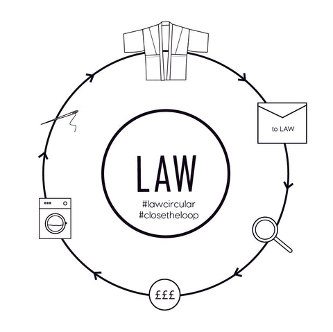 Law Circular closed loop fashion