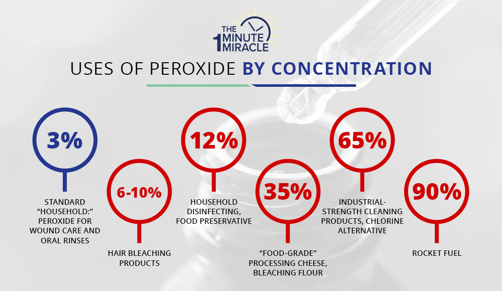 Uses of Peroxide By Concentration infographic