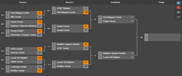 Final Four March Madness Arena Bracket Challenge