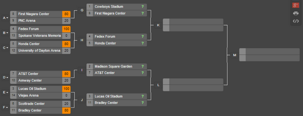 2014 Pro Stanchions NCAA Arena Bracket Challenge