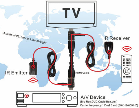 ViewHD Dual-band HDMI IR Extender Over HDMI Cable | VHD-IRHS