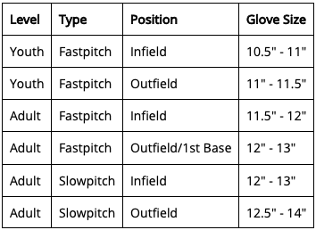 Size chart to Shop Rawlings 14 Inch Senior RSB Series RSB140GB Softball Glovefor Slowpitch or Fastpitch Edmonton Canada