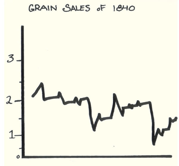 Museum Pieces - Grain Sales of 1840