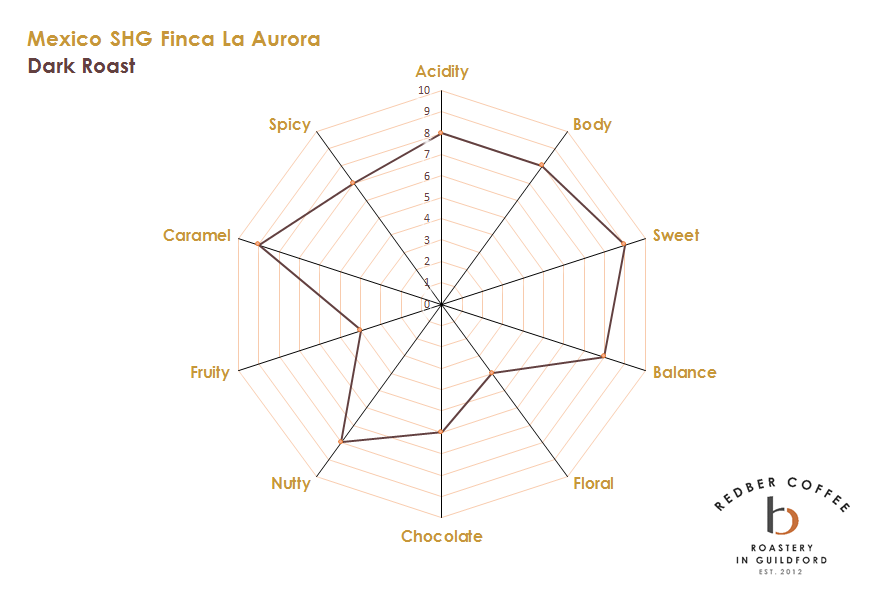 Mexico SHG Finca La Aurora Dark Roast Coffee Tasting Profile