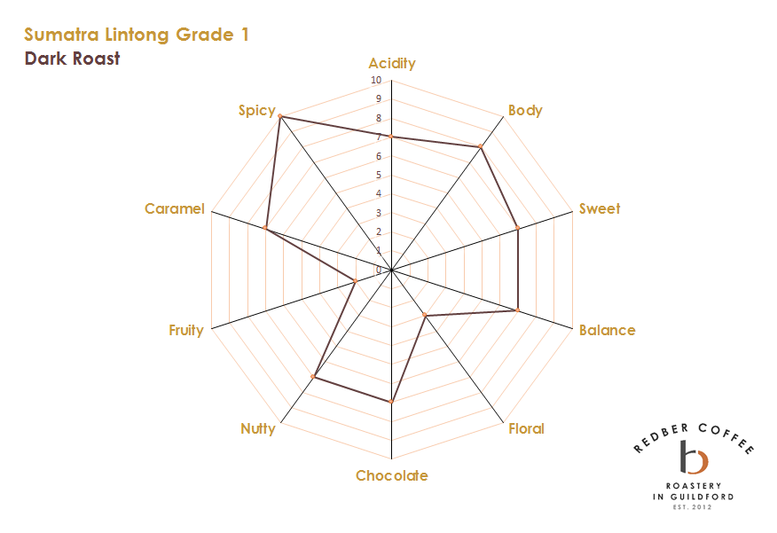 Sumatra Lintong Grade 1 Dark Roast Coffee Tasting Profile
