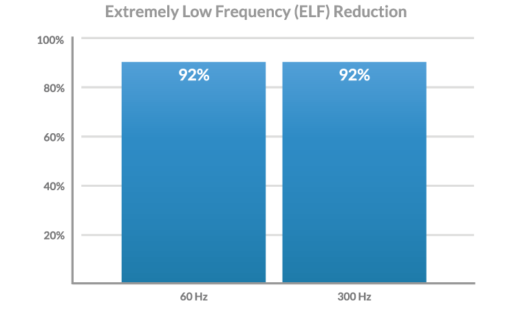 extremely low frequency reduction