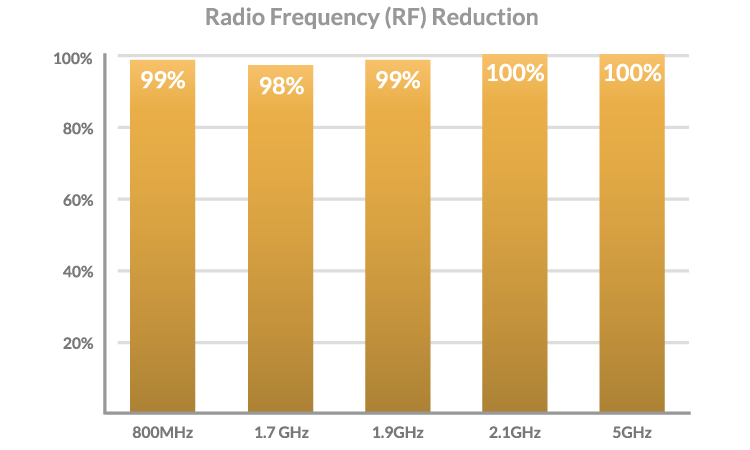 radio frequency reduction graph