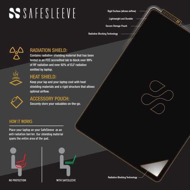 SafeSleeve anti-radiation shield lap desk