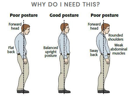 why you need TruPosture