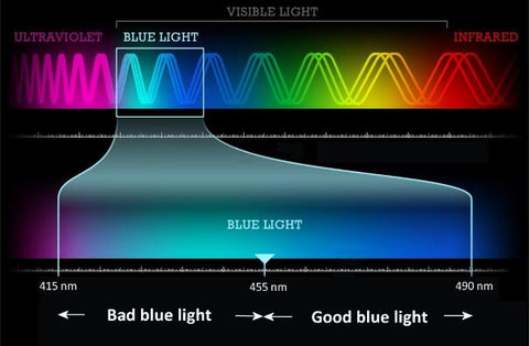 Harmful blue light