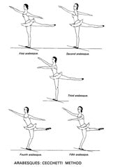 Arabesque method