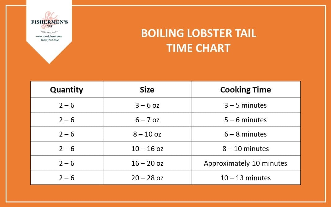 Boiling Lobster Tail Time Chart