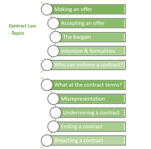 Course content for Contract Law Module for CLC Diploma in Conveyancing Law and Practice