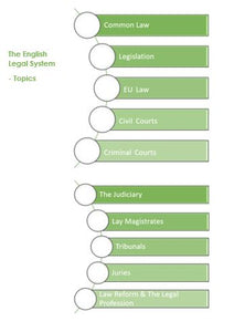 Topics for the English Legal System Module for the Level 4 Diploma in Conveyancing Law and Practice