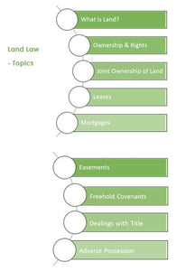 Topics in the Land Law Module for Level 4 Diploma in Conveyancing Law and Practice