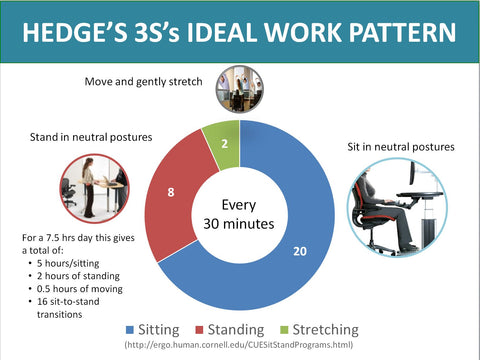 Ergonomic Chairs - Sit-Stand