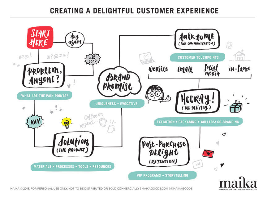 Delightful customer journey diagram