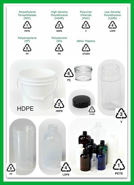 Know your Plastics – Amen Packaging