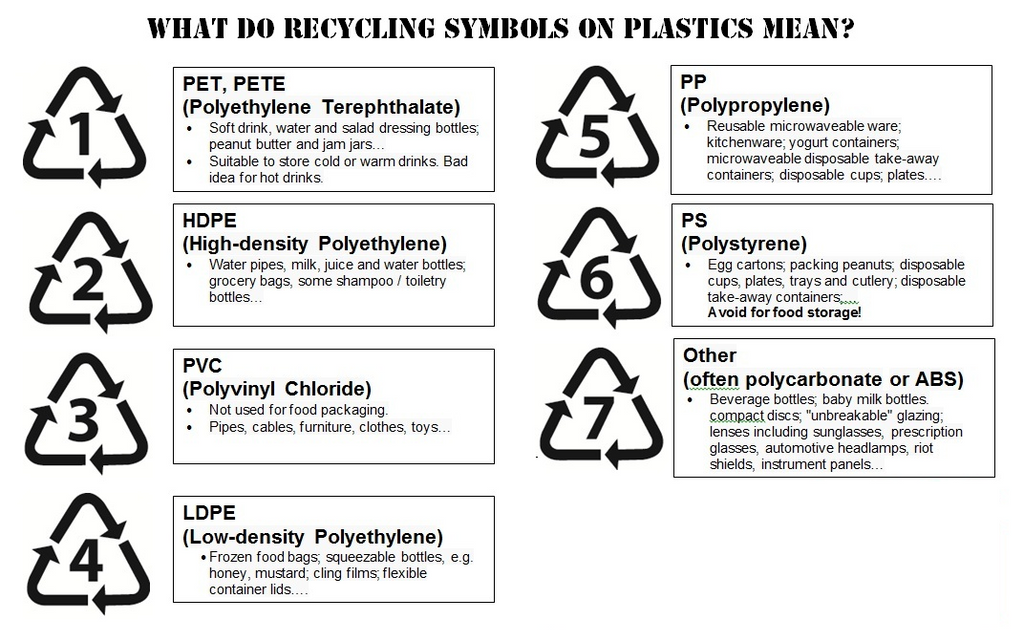 Plastic Recycling and Recycle Codes – Amen Packaging
