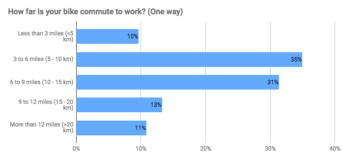 Bike to Work Commute Distance One-Way - Two Wheel Gear Survey