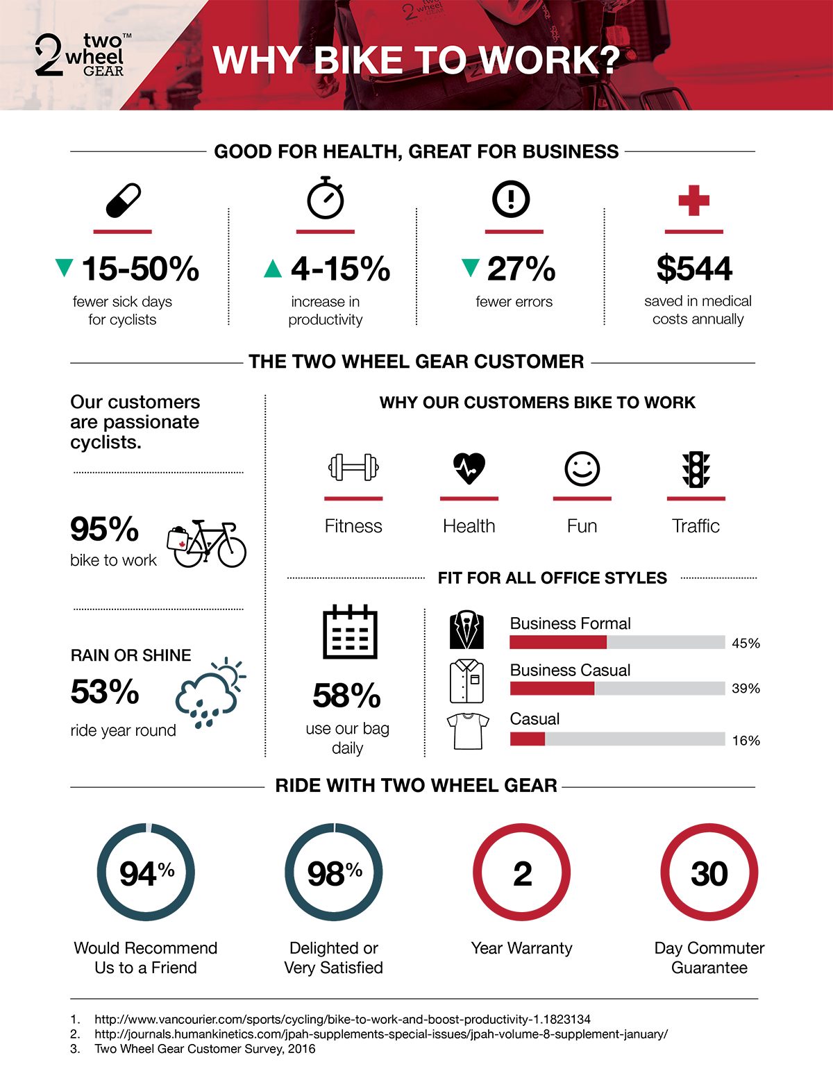 Two Wheel Gear Why Bike to Work Infographic