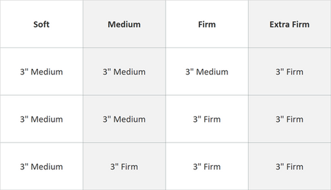 Chartof the configurations for Spindle's soft, medium, firm, and extra firm mattresses