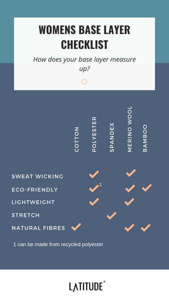 Womens base layer infographic