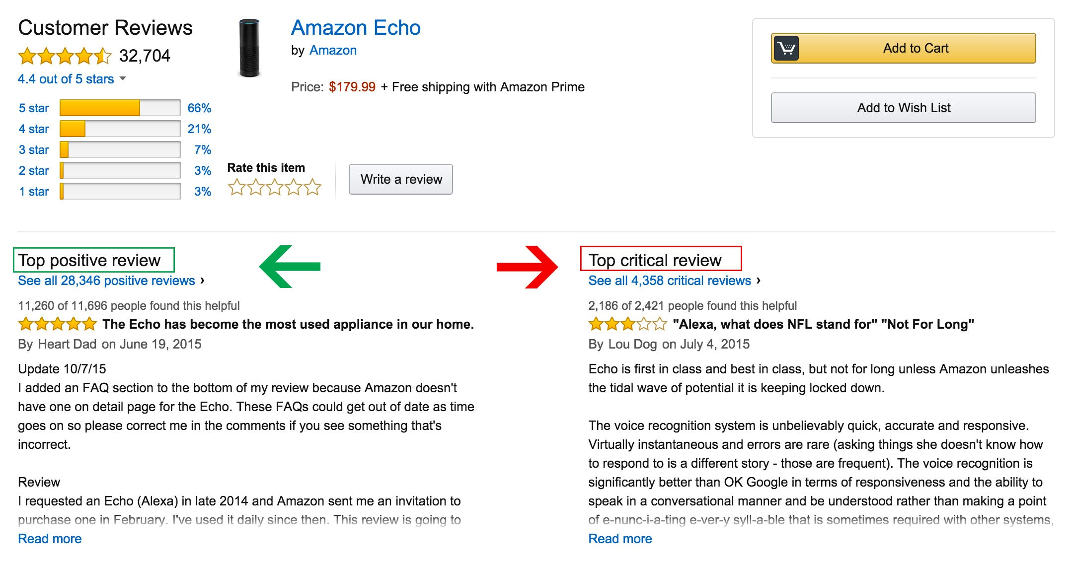 ecommerce design tips to lower your bounce rate improve amazon reviews